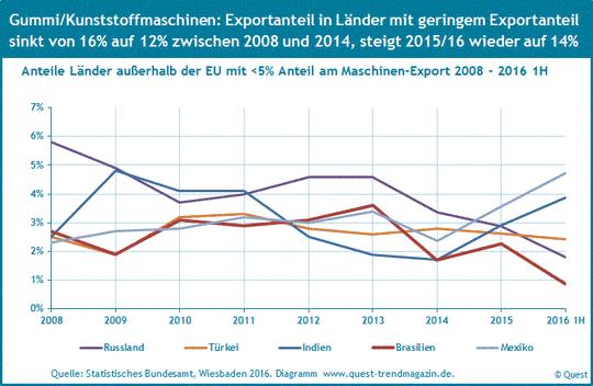 Exportquoten von Gummi- und Kunststoffmaschinen nach Russland, Türkei, Indien, Brasilien und Mexiko von 2008 bis 2016 1H.
