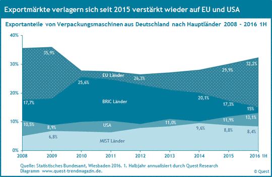 Exportanteile von Verpackungsmaschinen in Hauptländer 2008 bis 2016 1H.