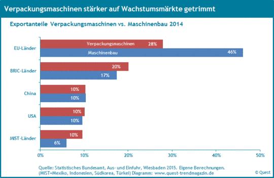 Die Exportquoten von Verpackungsmaschinen in die EU, die USA, nach China, in die BRIC Länder und in die MIST Länder 2014.