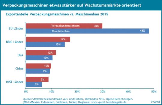 Die Exportquoten von Verpackungsmaschinen in die EU, die USA, nach China, in die BRIC Länder und in die MIST Länder 2015 im Vergleich zum Maschinenbau.