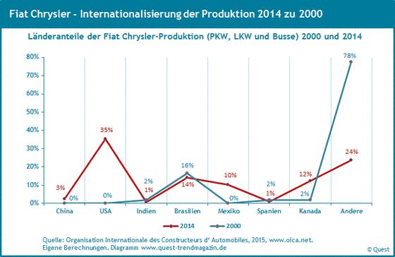 Weltweite Produktionsanteile von Fiat Chrysler von 2000 bis 2014.
