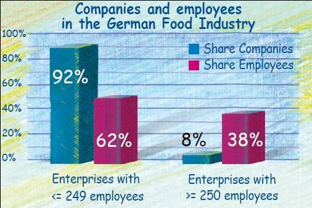 The concentration of companies and employees in the German food and beverage industry.