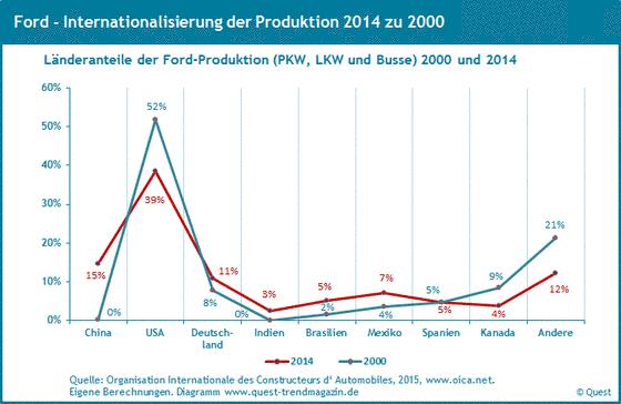 Weltweite Produktionsanteile von Ford von 2000 bis 2014.