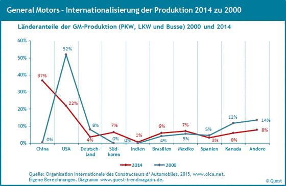 Weltweite Produktionsanteile von GM von 2000 bis 2014.