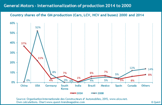 Worldwide productions shares of GM from 2000 to 2014.