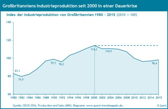 Die Industrieproduktion in Großbritannien von 1980 bis 2015.