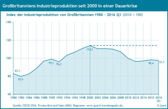 Die Industrieproduktion in Großbritannien von 1980 bis 2016 Q1.
