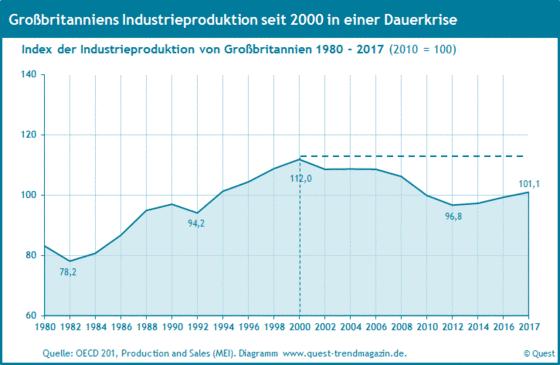 Die Industrieproduktion in Großbritannien von 1980 bis 2017.