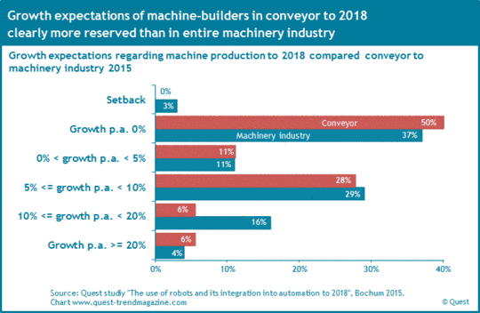 Growth expectations of machine-builders in conveyor compared to machinery industry from 2008 to 2016.