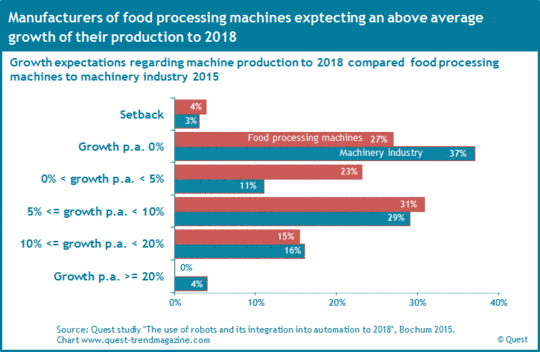 The growth expectations of food processing machines compared to machinery industry from 2008 to 2016 H1.