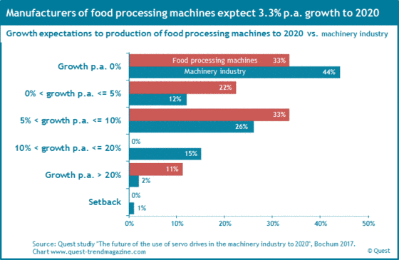 Growth expectations of the machine-builders in the sector food processing machines until 2020 compared to machinery industry.