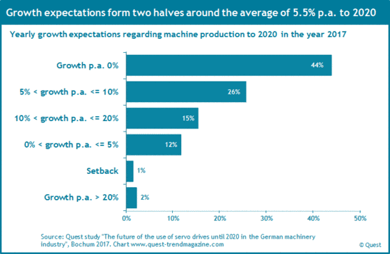Growth expectations of German machine-builders to 2020.