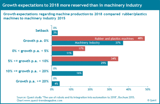 Growth expectations of the sector rubber and plastics machines to 2018.