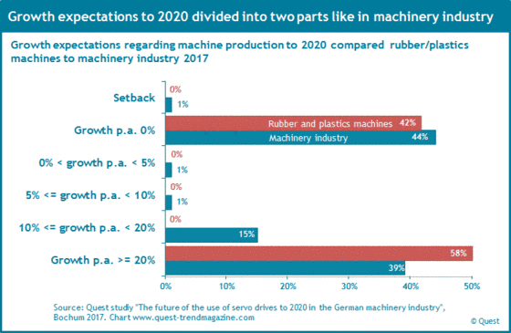 Growth expectations of the sector rubber and plastics machines to 2020.