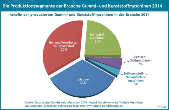 Die Segmente der Produktion von Gummi- und Kunststoffmaschinen 2014.