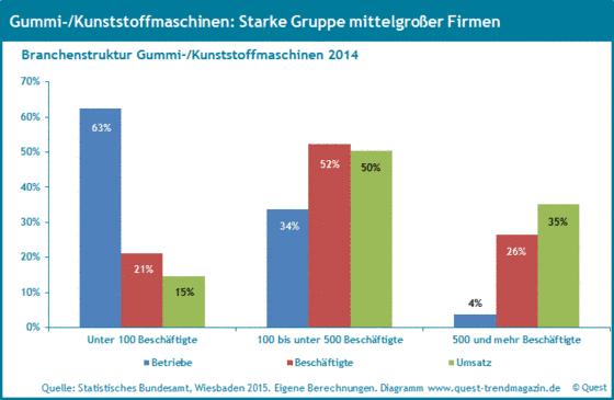Die Branchenstruktur bei Gummi- und Kunststoffmaschinen 2014.