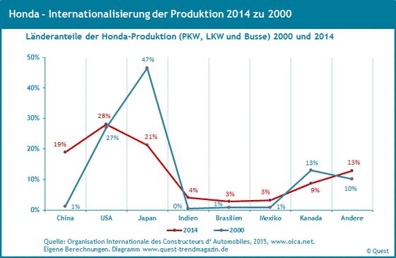 Weltweite Produktionsanteile von Honda von 2000 bis 2014.