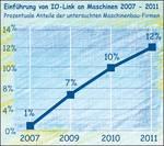 Einführung von IO-Link im deutschen Maschinenbau von 2007 bis 2011.
