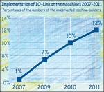 IO-Link in machinery industry 2007 - 2011
