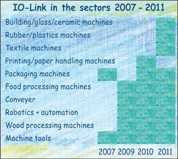 IO-Link in sectors of the German machinery industry 2007 - 2011.