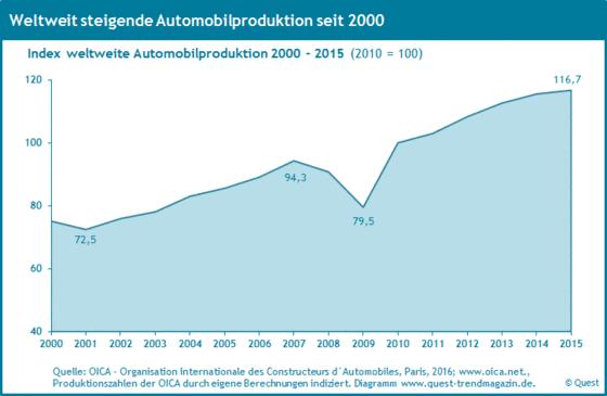 Index der weltweiten Automobilproduktion von 2000 bis 2015.