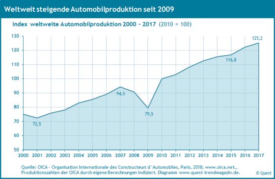 Index der weltweiten Automobilproduktion von 2000 bis 2017.