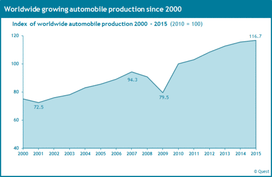 Index of the worldwide automobile production from 2000 to 2015.