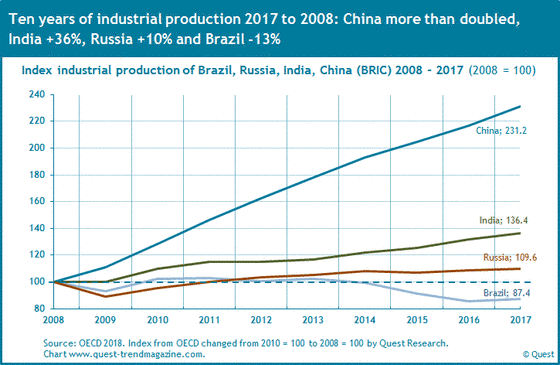 The industrial production in Brazil, Russia, India and China (BRIC countries) from 2008 to 2017.
