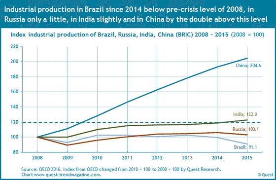 The industrial production in Brazil, Russia, India and China (BRIC countries) from 2008 to 2015.