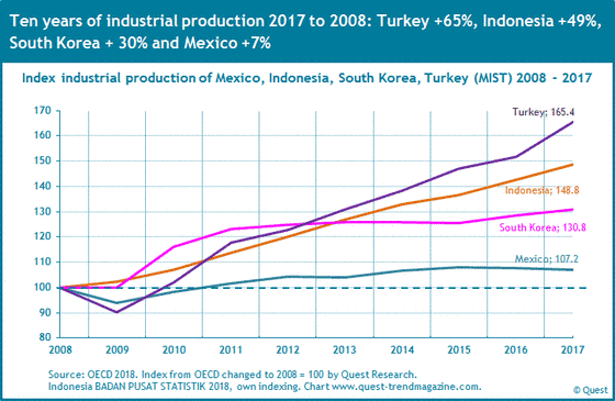 The industrial production in Mexico, Indonesia, South Korea and Turkey (MIST countries) from 2008 to 2017.