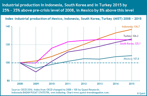 The industrial production in Mexico, Indonesia, South Korea and Turkey (MIST countries) from 2008 to 2015.