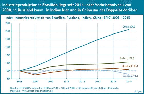Die Industrieproduktion in Brasilien, Russland, Indien und China (BRIC Länder) von 2008 bis 2015.