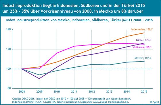 Die Industrieproduktion von Mexiko, Indonesien, Südkorea und der Türkei (MIST Länder) von 2008 bis 2015.