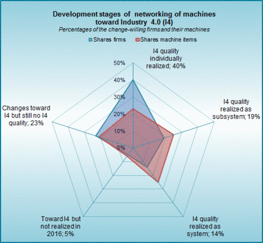 The networking of machines toward Industry 4.0 in machinery industry.