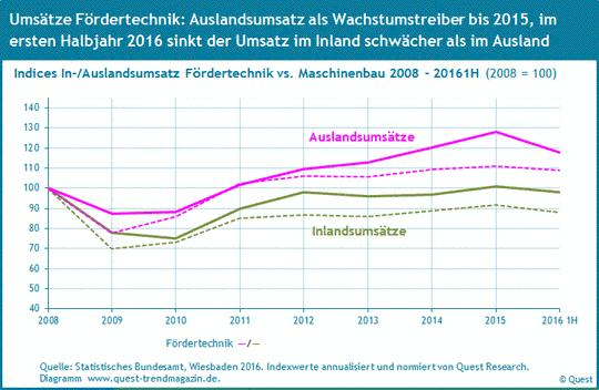 Inlandsumsatz und Auslandsumsatz in der Fördertechnik im Vergleich zum Maschinenbau von 2008 bis 2016.