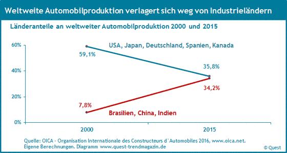Internationalisierung der Automobilproduktion in Ländern von 2000 bis 2015.