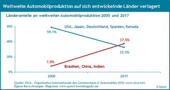 Internationalisierung der Automobilproduktion in Ländern von 2000 bis 2017.