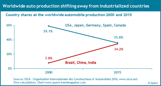 Internationalization of automobile production in countries from 2000 to 2015.