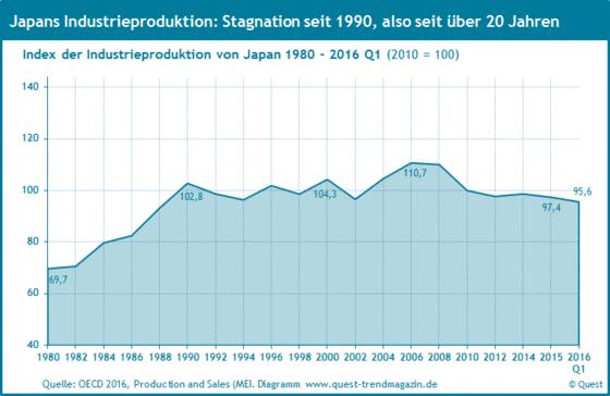 Die Industrieproduktion in Japan von 1980 bis 2016 Q1.