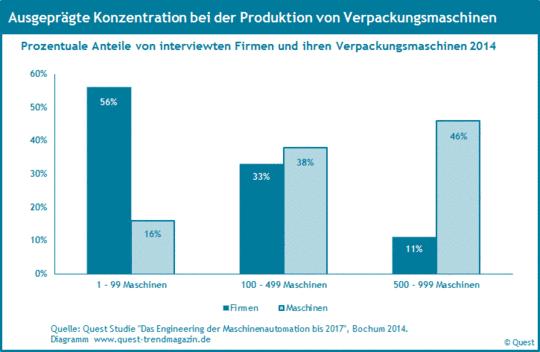 Konzentration bei der Produktion von Verpackungsmaschinen 2014.