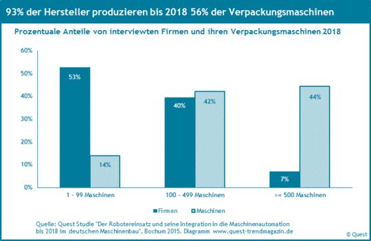 Konzentration bei der Produktion von Verpackungsmaschinen bis 2018.