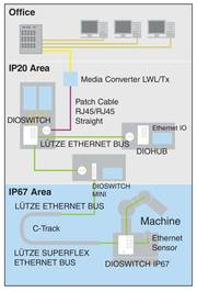 Use of Ethernet for office purposes and under condition of IP20 and IP67