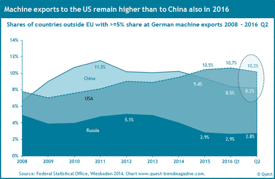 The exports of the German machinery industry to China, Russia and the US from 2008 to 2016 Q2.