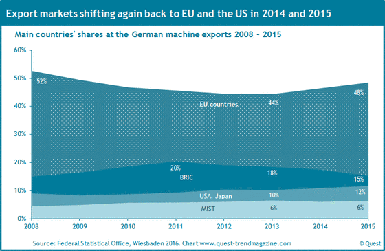 The export shares of the German machinery industry to EU, BRIC, USA, Japan and the MIST countries from 2008 to 2015.