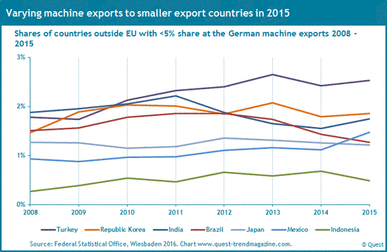 The export shares of the German machinery industry to Turkey, Brazil, India, Japan 2008 - 2015.