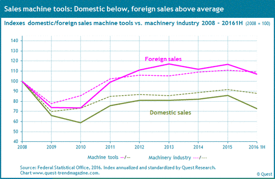 Domestic and foreign sales of machine tools compared to machinery industry from 2008 to 2016 first half-year.