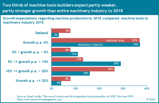 Growth expectations of machine tool-builders compared to machinery industry to 2018.