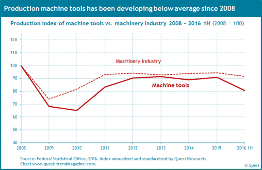 Production of machine tools compared to machinery industry from 2008 to 2016 first half-year.