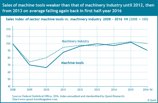 Sales of machine tools compared to machinery industry from 2008 to 2016 first half-year.