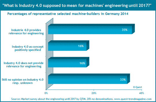 Feedback of machinery industry on Industry 4.0.